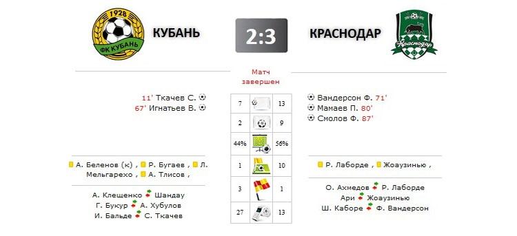 Кубань - Краснодар прямая трансляция онлайн в 19.00 (мск)