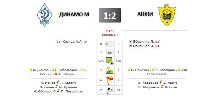 Динамо - Анжи прямая трансляция онлайн в 19.00 (мск)