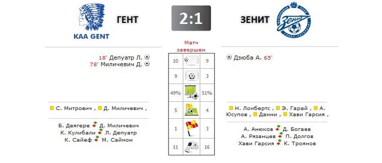 Гент - Зенит прямая трансляция онлайн в 22.45 (мск)