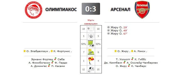 Олимпиакос - Арсенал прямая трансляция онлайн в 22.45 (мск)