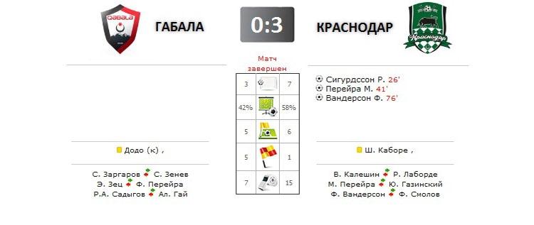 Габала - Краснодар прямая трансляция онлайн в 21.00 (мск)