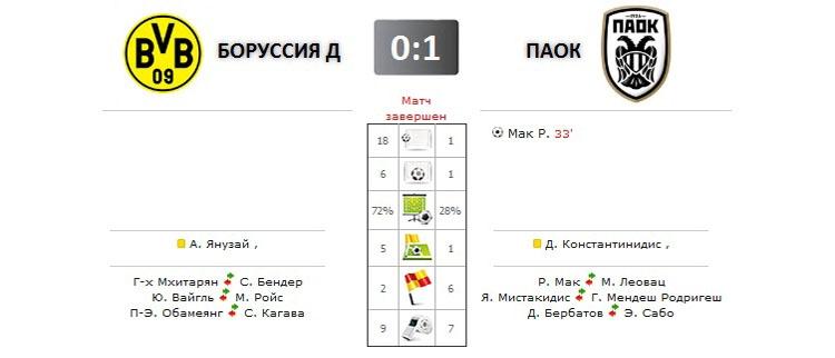 Боруссия Д - ПАОК прямая трансляция онлайн в 21.00 (мск)