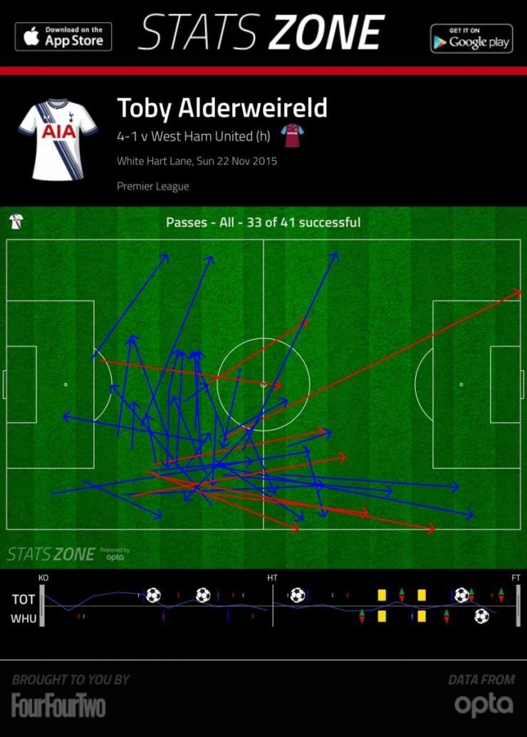 Как Тоби Алдервейрельд может спасти «Тоттенхэм»