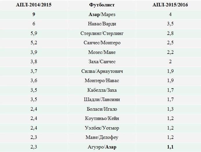 Азарт и озарение. Когда лучший игрок АПЛ-2014/2015 придёт в себя?