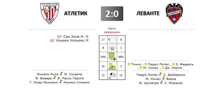 Атлетик - Леванте прямая трансляция онлайн в 20.15 (мск)