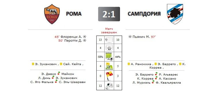 Рома - Сампдория прямая трансляция онлайн 7 февраля 2016 в 22.45 (мск)
