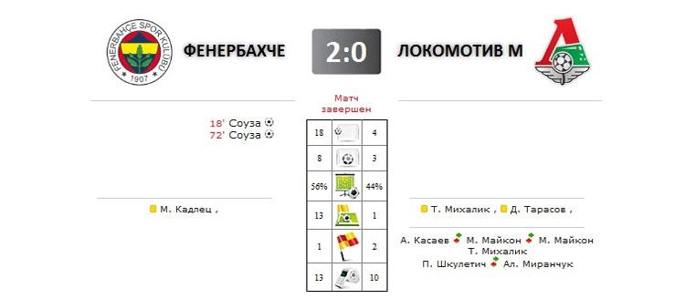 Фенербахче - Локомотив прямая трансляция онлайн в 20.00 (мск)