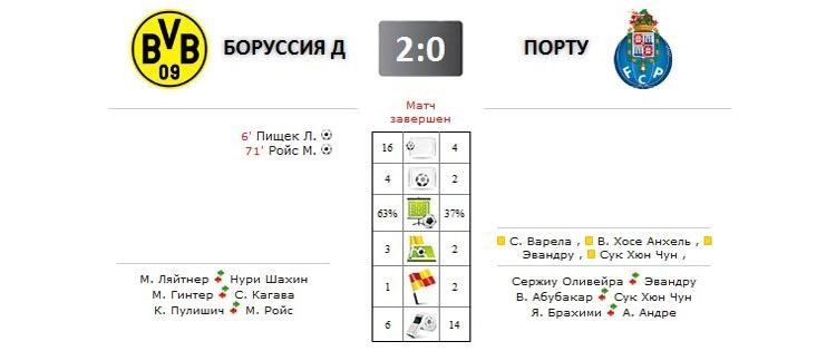 Боруссия Д - Порту прямая трансляция онлайн в 21.00 (мск)