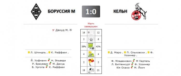 Боруссия М - Кельн прямая трансляция онлайн в 17.30 (мск)
