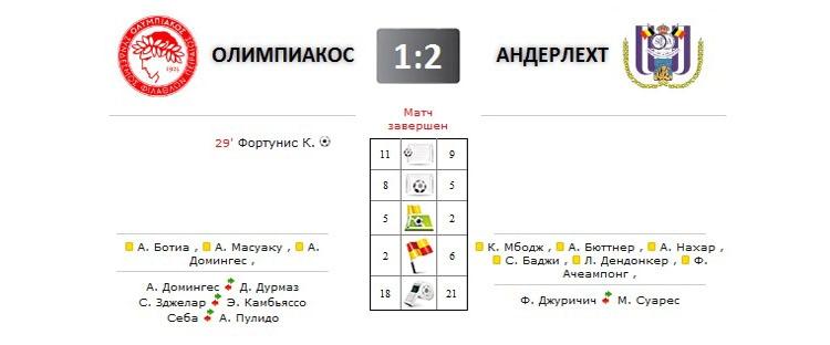 Олимпиакос - Андерлехт прямая трансляция онлайн в 23.05 (мск)