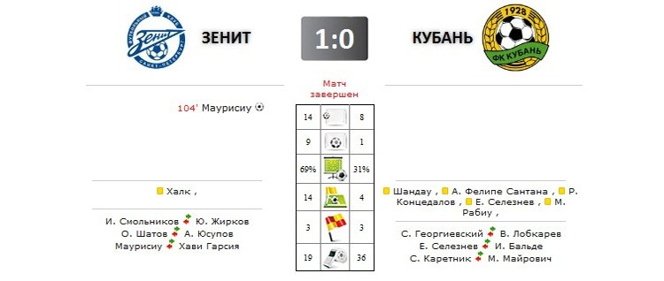 Зенит - Кубань прямая трансляция онлайн в 20.00 (мск)