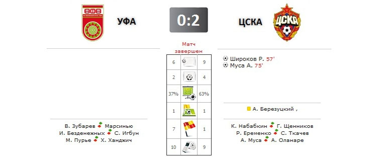 Уфа - ЦСКА прямая трансляция онлайн в 17.00 (мск)