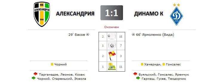 Александрия - Динамо прямая трансляция онлайн в 20.00 (мск)