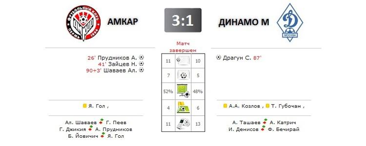 Амкар - Динамо прямая трансляция онлайн в 17.00 (мск)