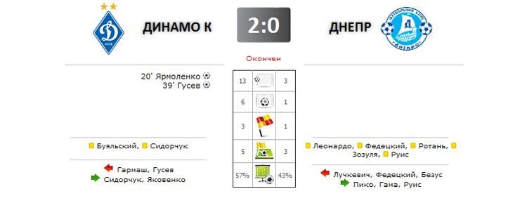 Динамо - Днепр прямая трансляция онлайн в 18.00 (мск)