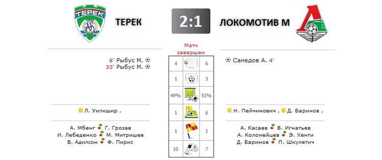 Терек - Локомотив прямая трансляция онлайн в 17.00 (мск)
