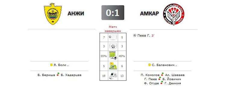 Анжи - Амкар прямая трансляция онлайн в 17.00 (мск)