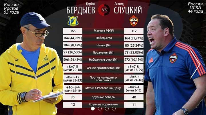 Обростовились. 5 главных выводов по матчу «Ростов» – ЦСКА