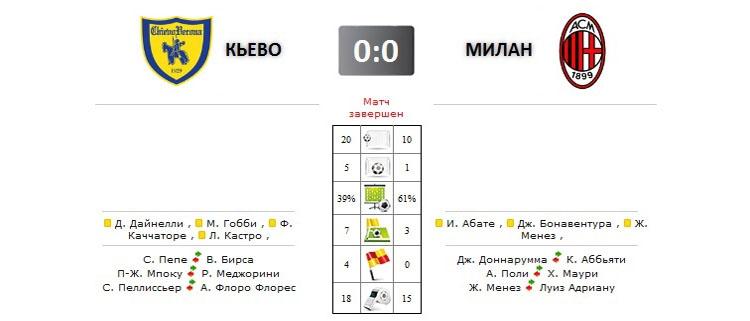 Кьево - Милан прямая трансляция онлайн в 14.30 (мск)