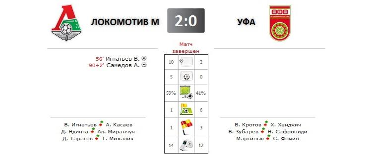 Локомотив - Уфа прямая трансляция онлайн в 17.00 (мск)