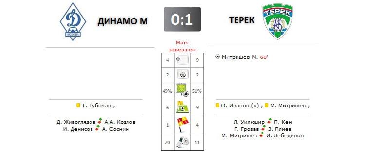 Динамо - Терек прямая трансляция онлайн в 19.00 (мск)