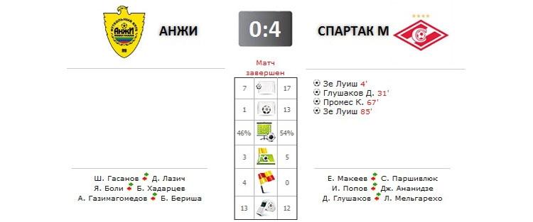 Анжи - Спартак прямая трансляция онлайн в 19.30 (мск)