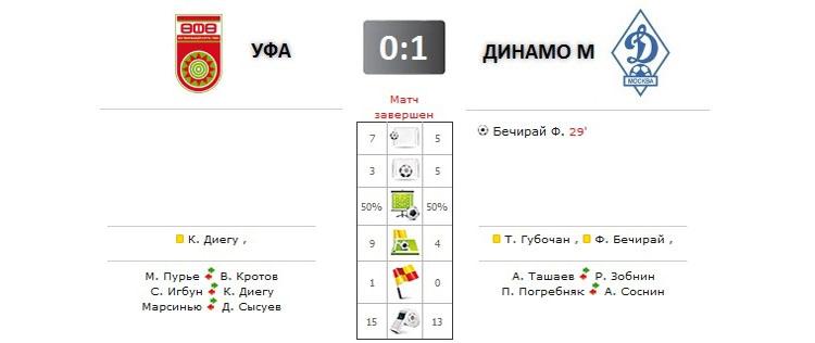 Уфа - Динамо прямая трансляция онлайн в 14.30 (мск)
