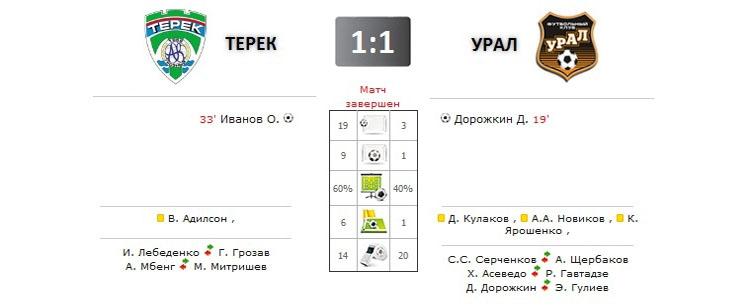 Терек - Урал прямая трансляция онлайн в 17.00 (мск)