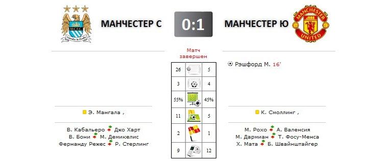 Манчестер Сити - Манчестер Юнайтед прямая трансляция онлайн в 19.00 (мск)