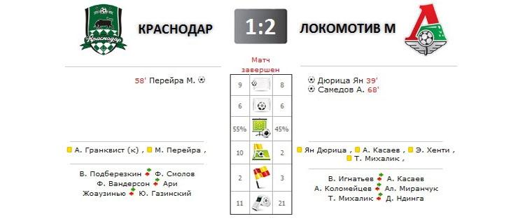 Краснодар - Локомотив прямая трансляция онлайн в 19.30 (мск)
