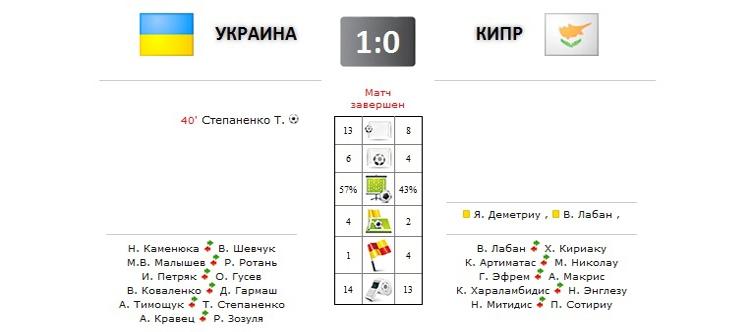 Украина - Кипр прямая трансляция онлайн в 22.00 (мск)
