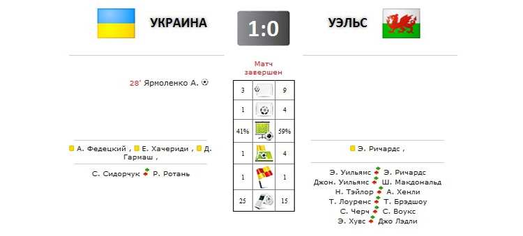 Украина - Уэльс прямая трансляция онлайн в 21.00 (мск)
