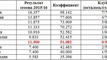 Российские клубы показали лучший результат в истории, набрав рекордное количество очков в таблице УЕФА