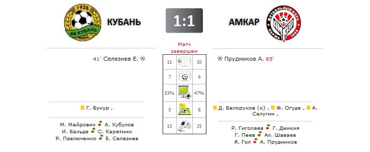 Кубань - Амкар прямая трансляция онлайн в 17.00 (мск)