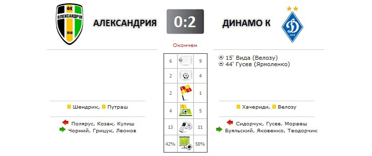 Александрия - Динамо прямая трансляция онлайн в 19.30 (мск)