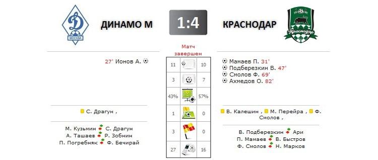 Динамо - Краснодар прямая трансляция онлайн в 19.30 (мск)