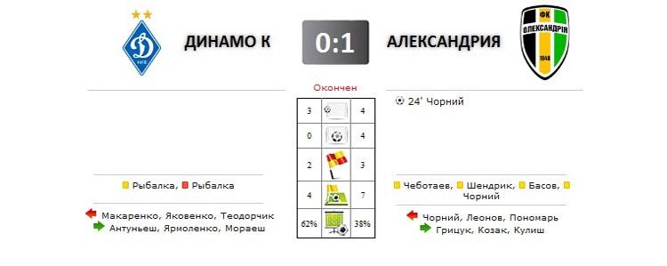 Динамо - Александрия прямая трансляция онлайн в 17.00 (мск)