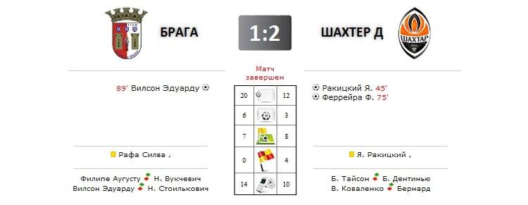 Брага - Шахтер прямая трансляция онлайн в 22.05 (мск)
