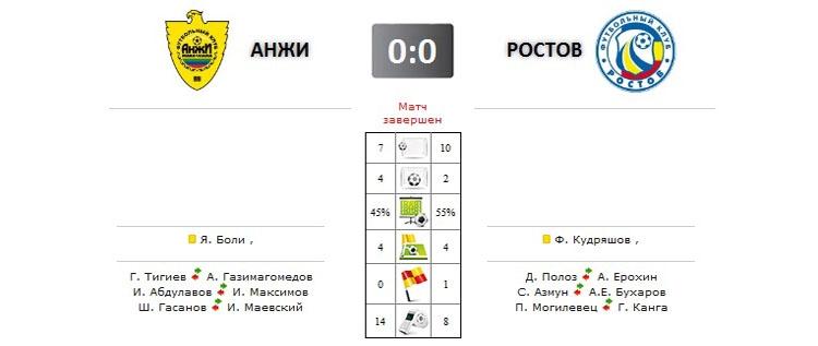 Анжи - Ростов прямая трансляция онлайн в 19.00 (мск)