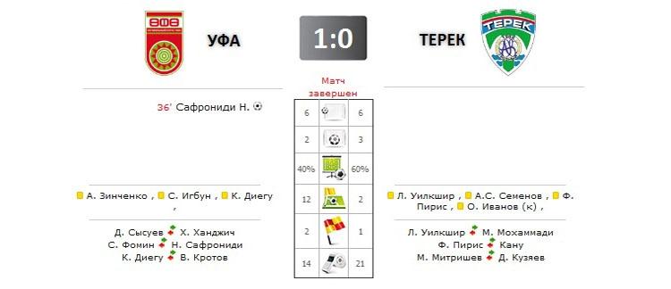 Уфа - Терек прямая трансляция онлайн в 14.30 (мск)