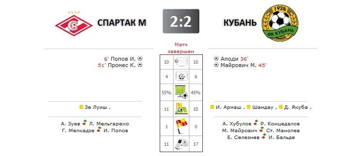 Спартак - Кубань прямая трансляция онлайн в 19.30 (мск)