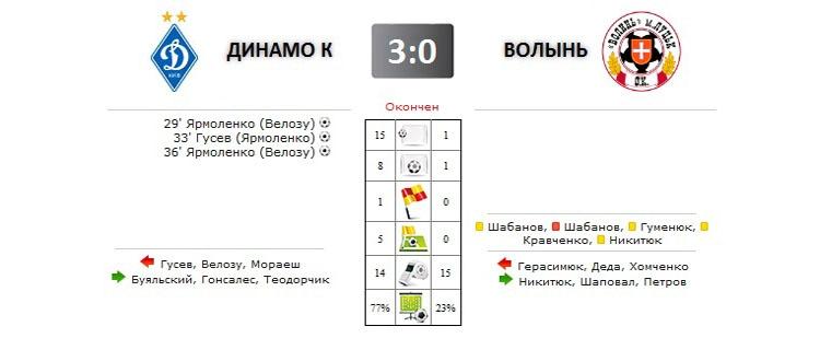 Динамо - Волынь прямая трансляция онлайн в 19.30 (мск)