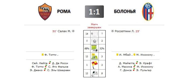 Рома - Болонья прямая трансляция онлайн в 21.45 (мск)