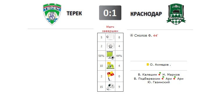Терек - Краснодар прямая трансляция онлайн в 14.30 (мск)