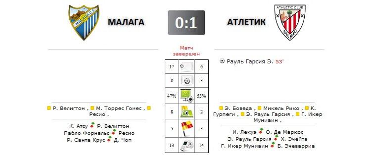 Малага - Атлетик прямая трансляция онлайн в 13.00 (мск)