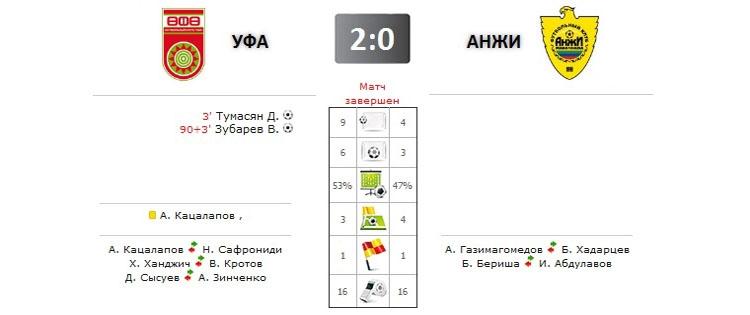 Уфа - Анжи прямая трансляция онлайн в 14.30 (мск)
