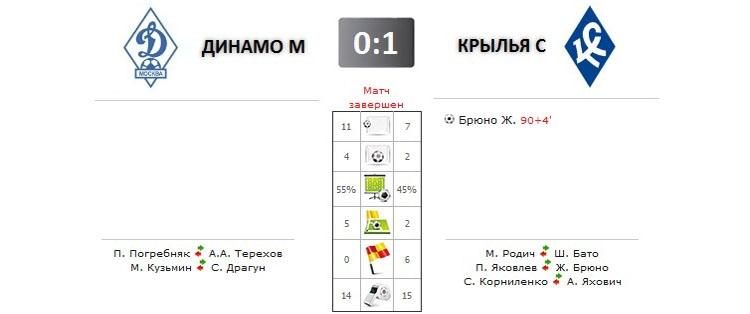 Динамо - Крылья Советов прямая трансляция онлайн в 17.00 (мск)
