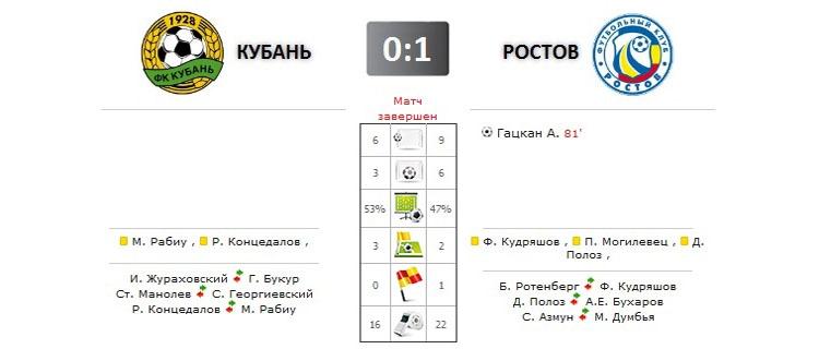 Кубань - Ростов прямая трансляция онлайн в 19.30 (мск)