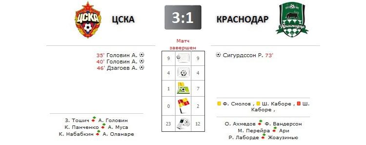 ЦСКА - Краснодар прямая трансляция онлайн в 19.30 (мск)
