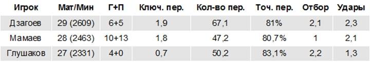 Алан, не повторит! Почему Россия сумеет обойтись на Евро-2016 без Дзагоева